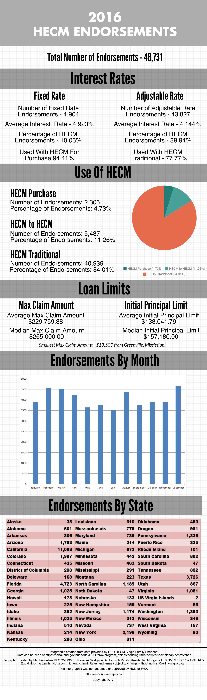 2016 HECM Endorsements