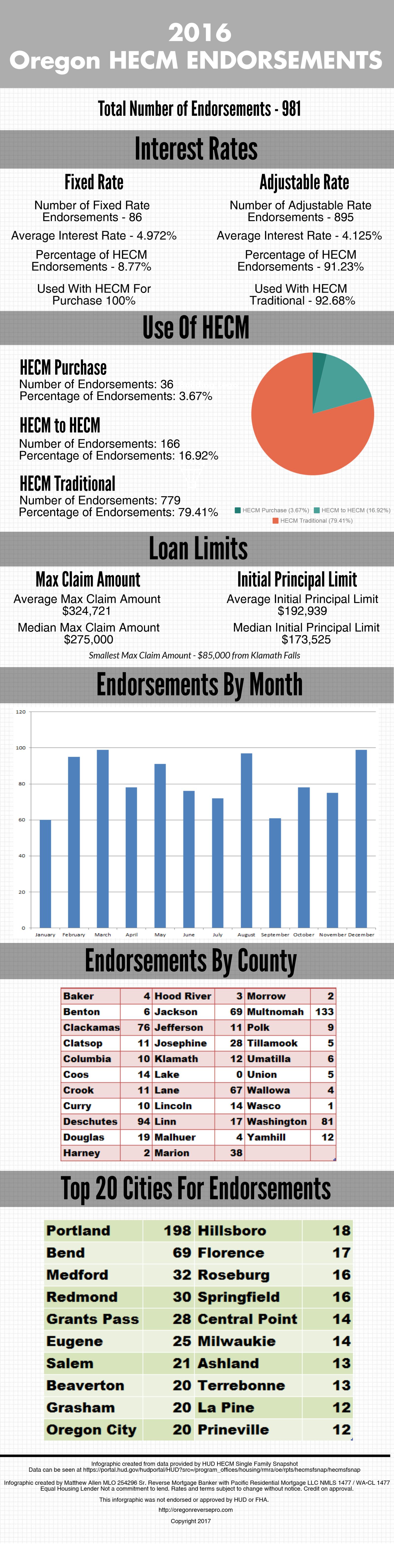 2016 Oregon HECM Endorsements